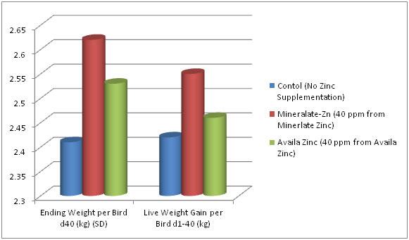 zinc-chart1