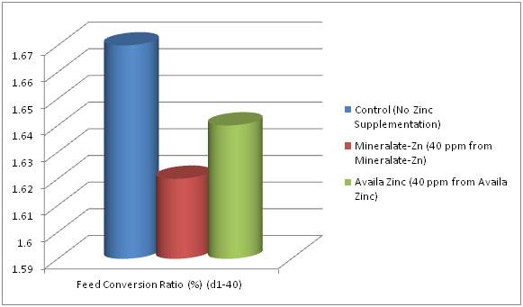 zinc-chart2