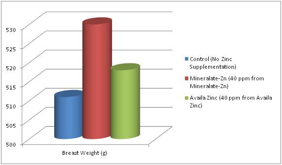 zinc-chart3